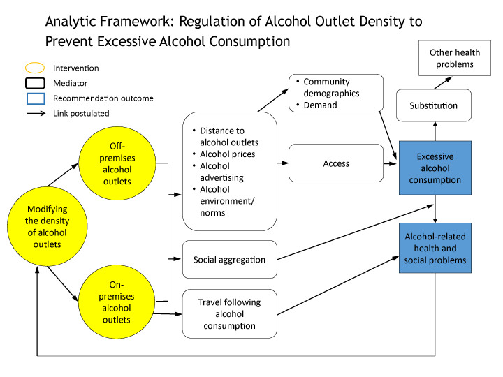 Analytic Framework: Regulation of Alcohol Density Outlets to Prevent Excessive Alcohol Consumption